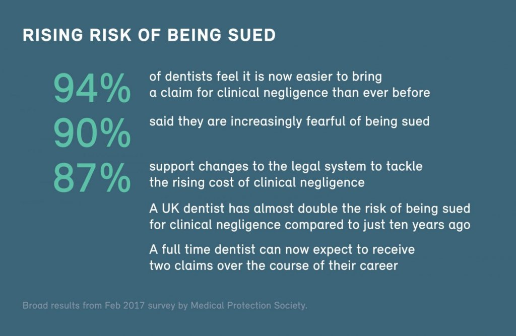 Number of Claims Against Dentists has Doubled