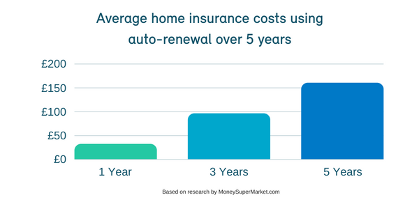 Auto-renewal Trap on Home Insurance Means £160 Extra Over 5 Years
